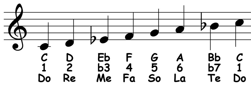 piano-ology-jazz-school-dorian-tonality-dorian-scale-notation-letter-names-scale-degrees-solfege